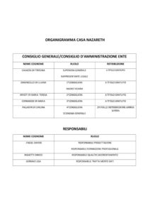 thumbnail of ORGANIGRAMMA CASA NAZARETH